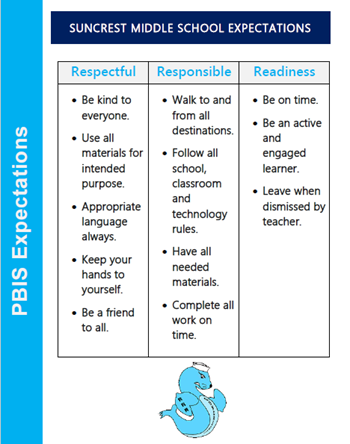Picture of expectations: Respectful, Responsible, Readiness chart